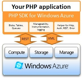 PHP Azure A 09_05_14