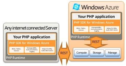 PHP Azure B 09_05_14
