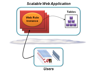 Azure Core Scenarios _1