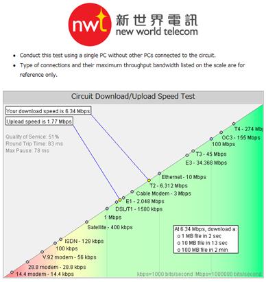 speed test - hongkong