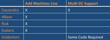 NoSQL Chart_1