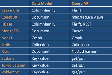 NoSQL Chart_2