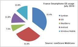 iOS France