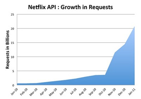 netflix-api-request-growth