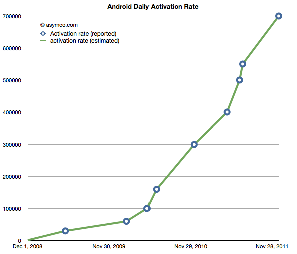 http://agilecat.files.wordpress.com/2011/12/android-chart_1.png