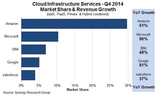 2014 Cloud Market Chart