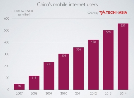 China-mobile-internet-users-in-2014