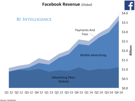 q4-14-facebook-revenue