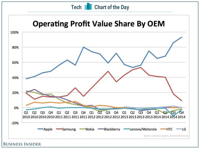 smartphone-profits-2014-q4
