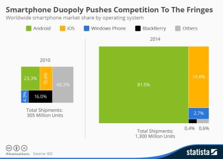 Smartphone_OS 2010-2014