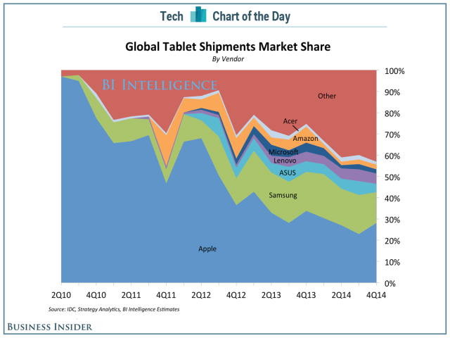 Tablet 2014