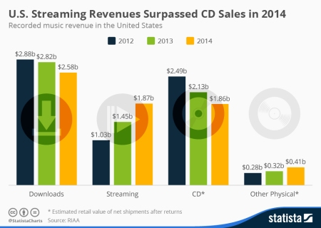 US_Music_Revenues_2014