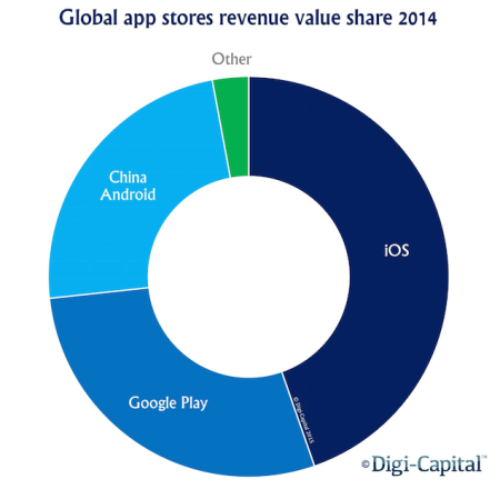 App-store-revenue-value-share