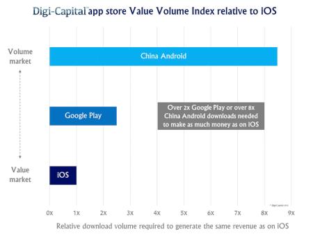 App-store-Value-Volume-Index