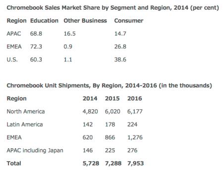Chromebooks Chart