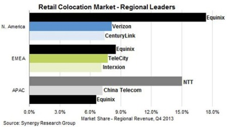 retail-colocation-chart