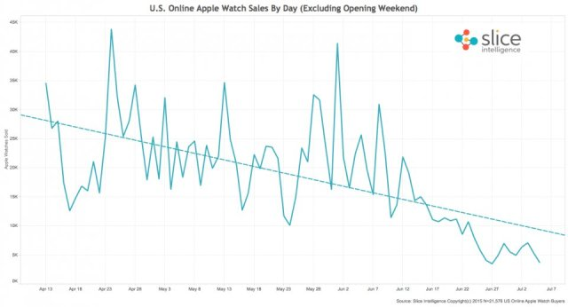 apple watches sold by day