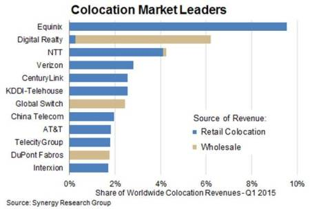 Colocation Market Leader