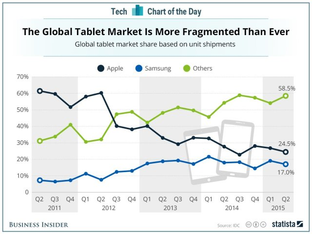 Tablet Share Chart