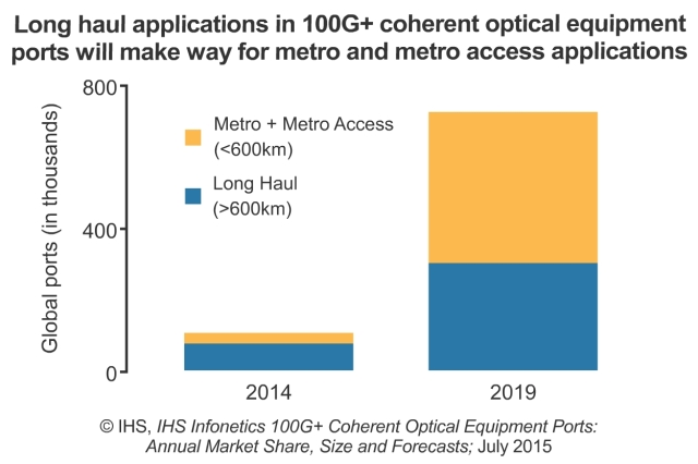 2015-IHS-Infonetics-100G-Coherent-Optical