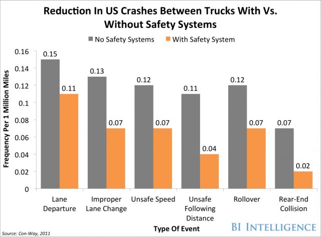 Auto Insurers Chart