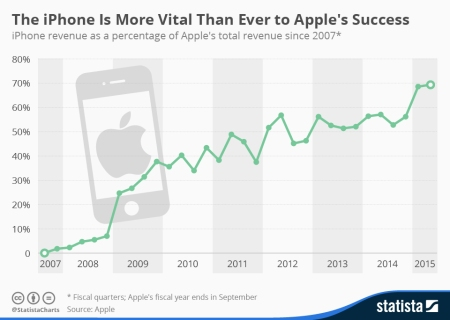 chartoftheday_1822_iphone_share_of_apple_s_revenue_n