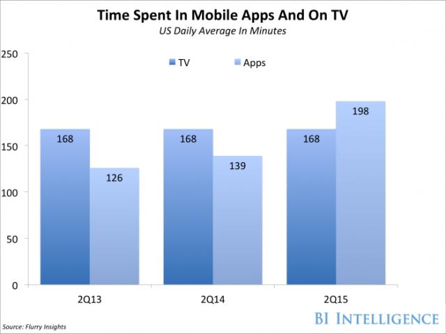 TV-vs-Moble-Chart