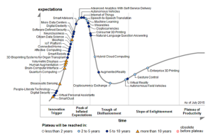 gartner-emerging-tech-hc