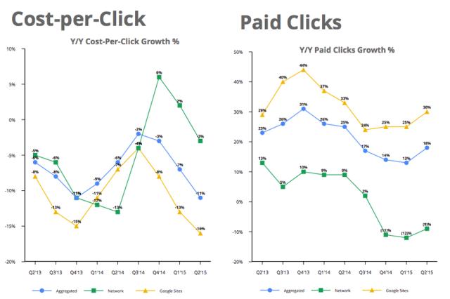 Google Ad Chart
