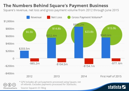 Square-Payment