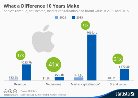 apple_in_2005_and_2015_n