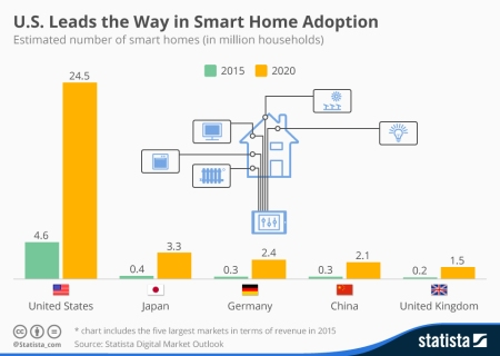 chart_of_smart_home_adoption_2015
