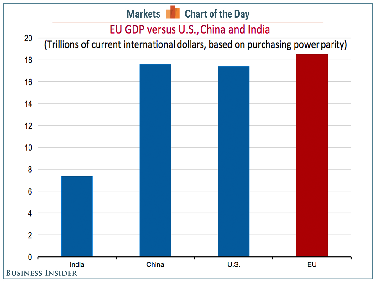 https://agilecat.files.wordpress.com/2015/11/eu-us-china-india-gdp.png