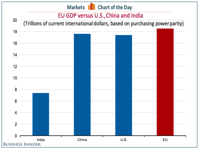 eu-us-china-india-gdp