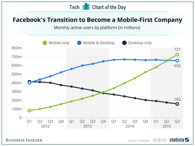 Facebook Mobile-First