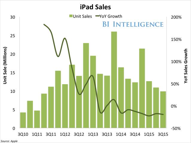 iPad Chart_1
