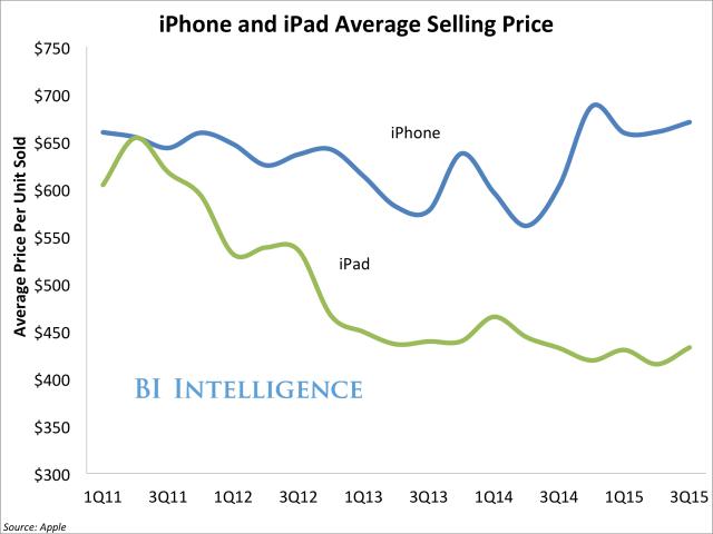 iPad Chart_2