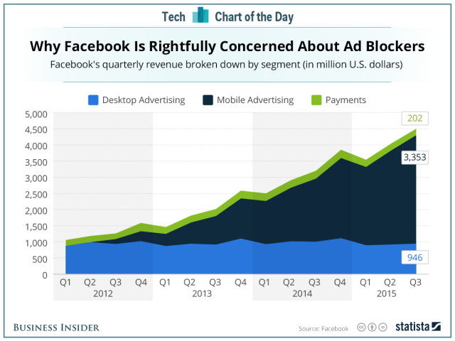 Facebook_Mobile_AD_Chart