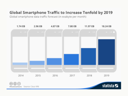 lobal_smartphone_traffic_to_increase_tenfold_by_2019_n