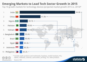 tech_sector_growth_in_2015_n