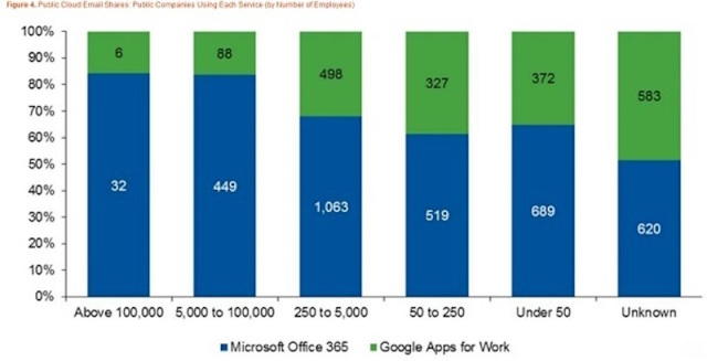 2016-19-01 microsoft google cloud email share by enterprise employees