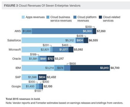 Cloud Revenue of 7 Providers