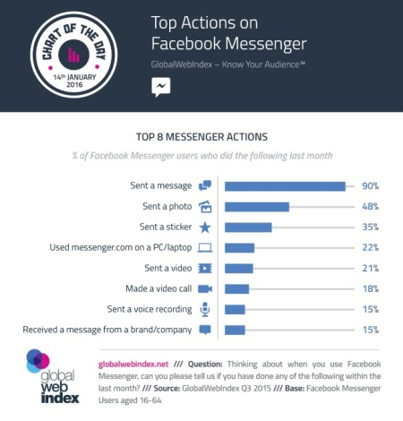 GWI Infographic Messenger Actions