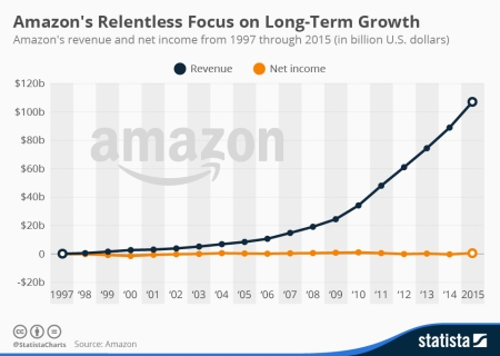 amazons_long_term_growth_n
