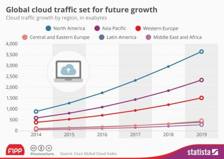Global cloud traffic