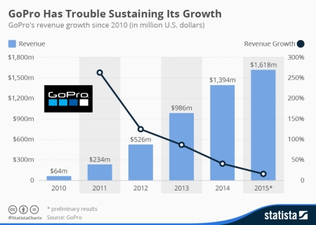 gopro_s_revenue_growth