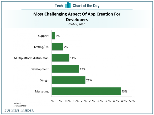 Aspect Of App Creation For Developers - Tech Chart