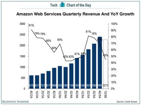 AWS_2016_Q1_Chart