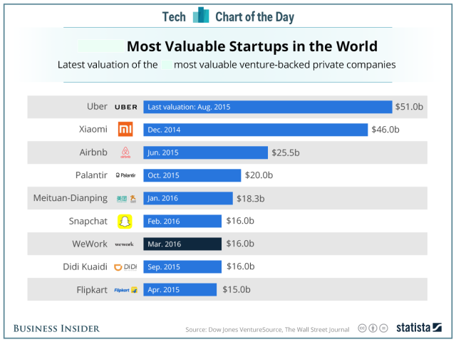 businessinsider_startups-revised