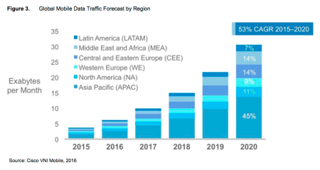 Visual Networking Index Global Mobile Data Traffic Forecast